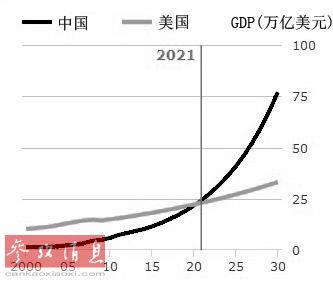 美国中国经济总量2021_美国经济大危机