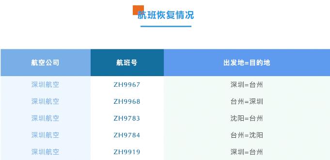 7月26日起,臺州機場航班恢復正常